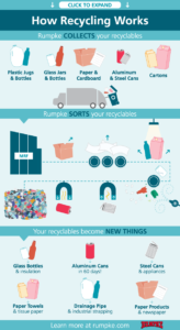 Rumpke How Recycling Works